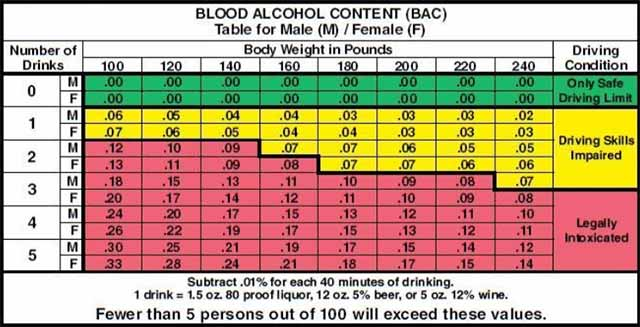 dui page table min